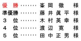 <br /> 平成 28年4月15日(金)  中国新聞杯アマチュアゴルフ大会1次予選(ネット)